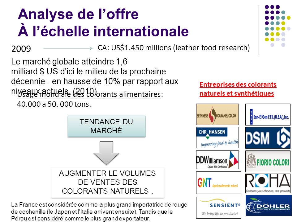 Analyse de l'offre À l'échelle internationale