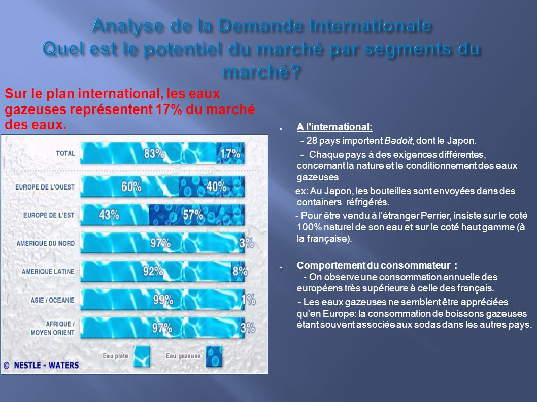 Analyse de la Demande Internationale Quel est le potentiel du marché par segments du marché