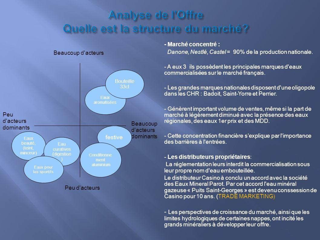 Analyse de l Offre Quelle est la structure du marché