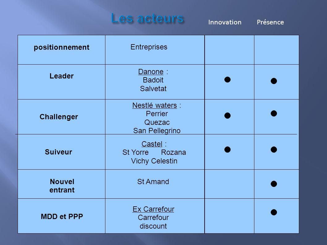 Les acteurs Innovation Présence positionnement Entreprises Danone :