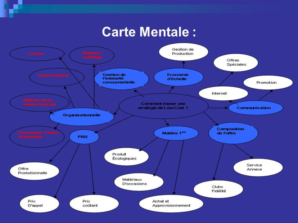 Carte Mentale :