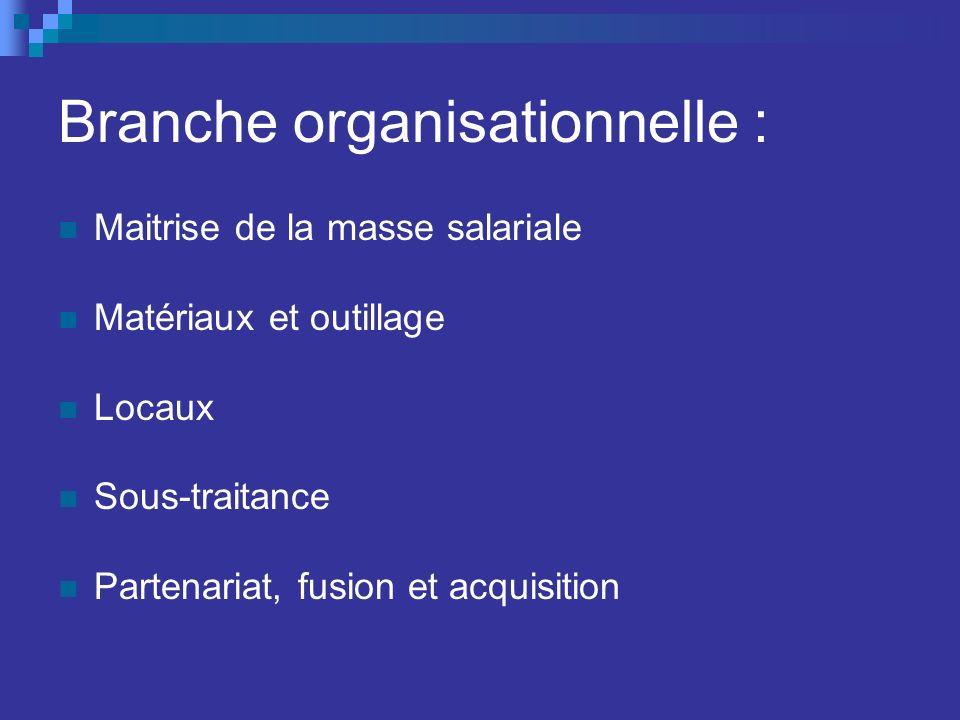 Branche organisationnelle :