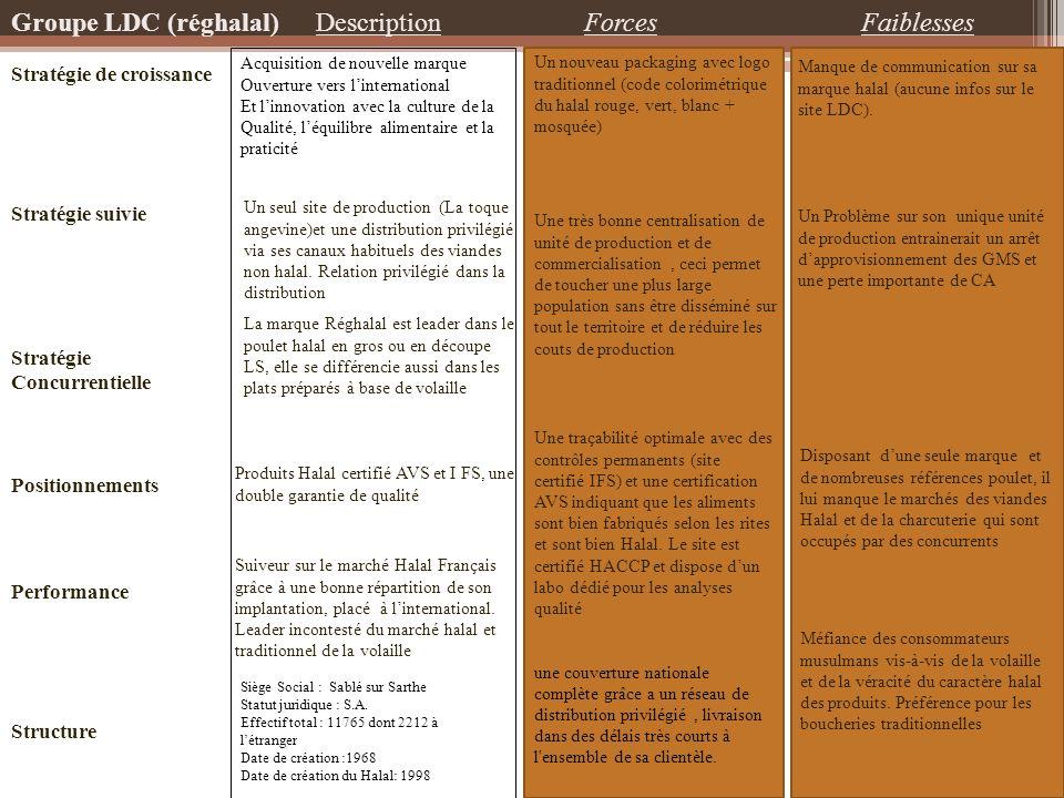 Groupe LDC (réghalal) Description Forces Faiblesses