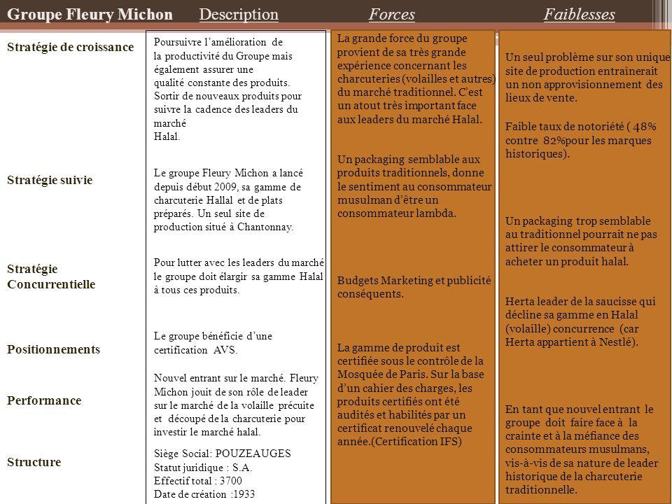 Groupe Fleury Michon Description Forces Faiblesses