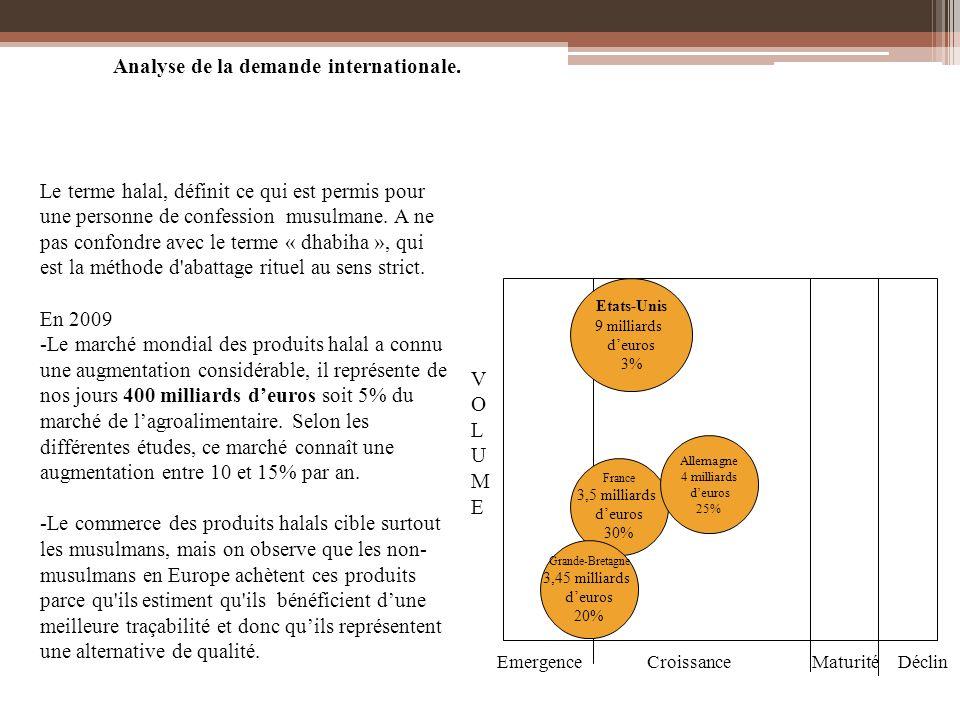 Analyse de la demande internationale.