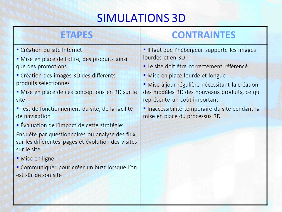 SIMULATIONS 3D ETAPES CONTRAINTES Création du site Internet
