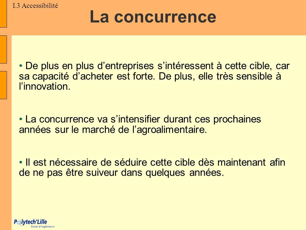 I.3 Accessibilité La concurrence.