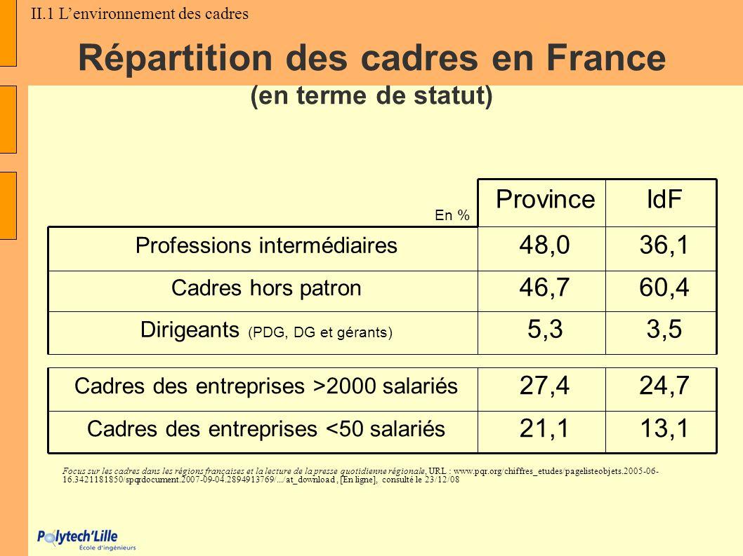 Répartition des cadres en France (en terme de statut)