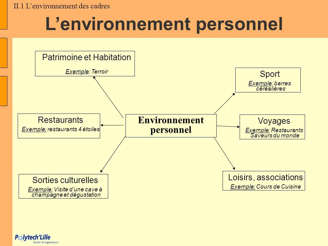 L'environnement personnel