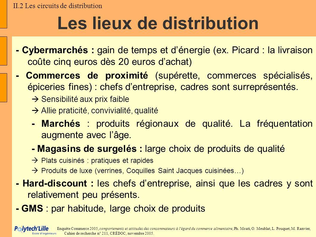 Les lieux de distribution