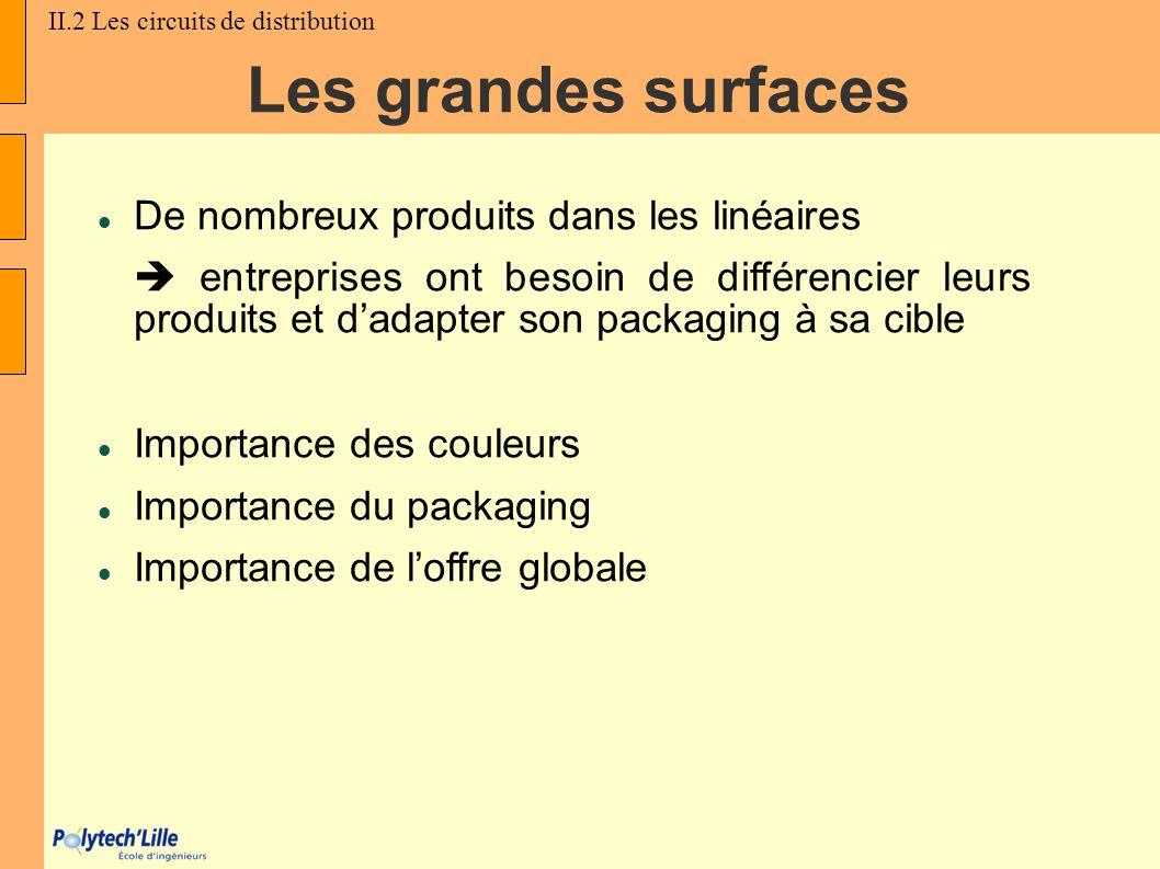 Les grandes surfaces De nombreux produits dans les linéaires