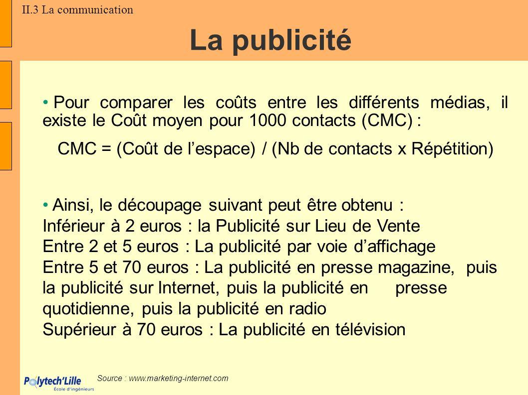 CMC = (Coût de l'espace) / (Nb de contacts x Répétition)