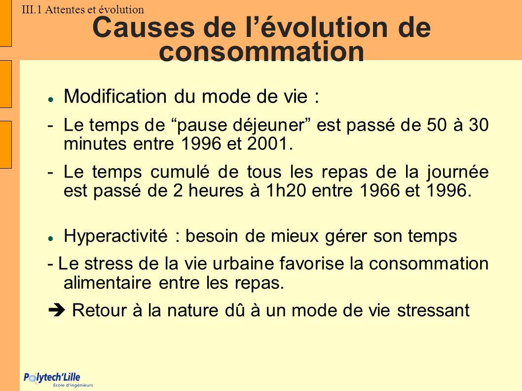 Causes de l'évolution de consommation