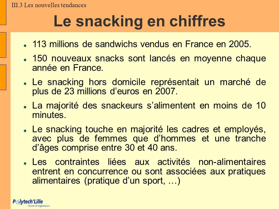 Le snacking en chiffres