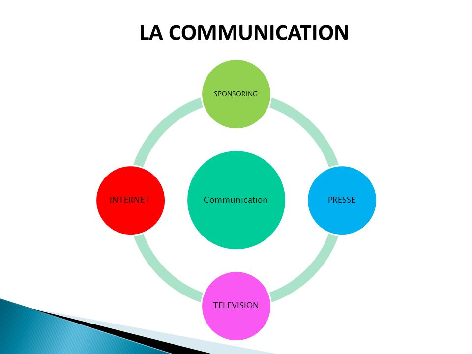 LA COMMUNICATION 22 22 SPONSORING Communication PRESSE TELEVISION