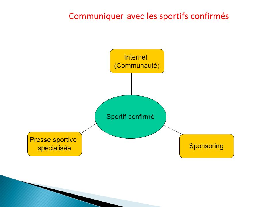 Communiquer avec les sportifs confirmés