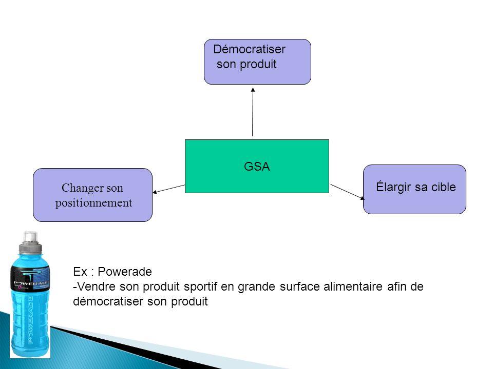 Démocratiser son produit. GSA. Changer son. positionnement. Élargir sa cible. Ex : Powerade.