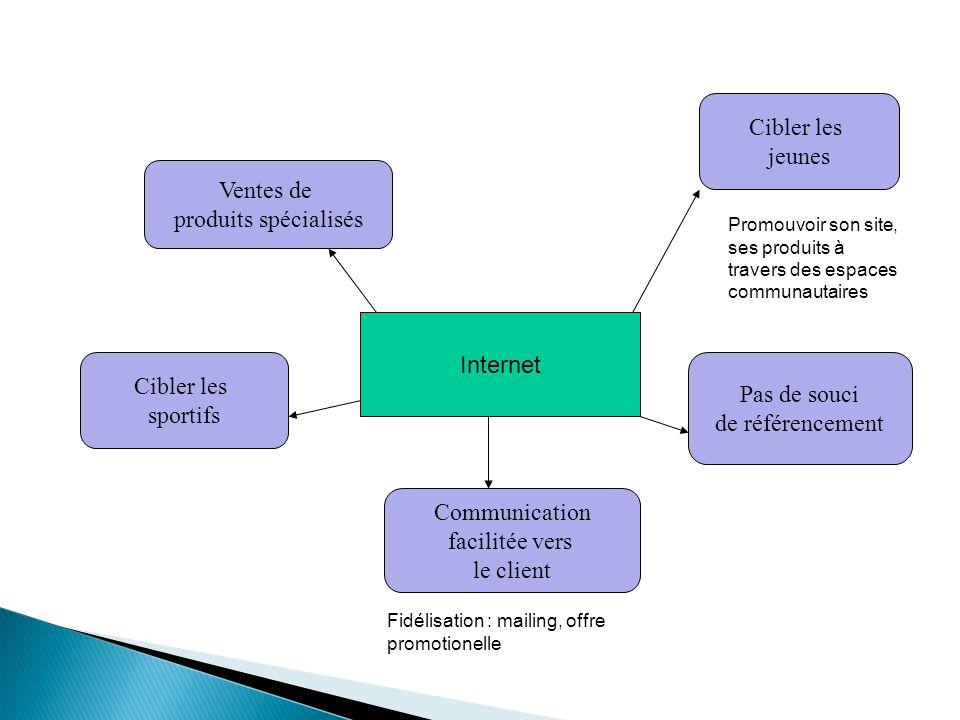 Cibler les jeunes Ventes de produits spécialisés Internet Cibler les