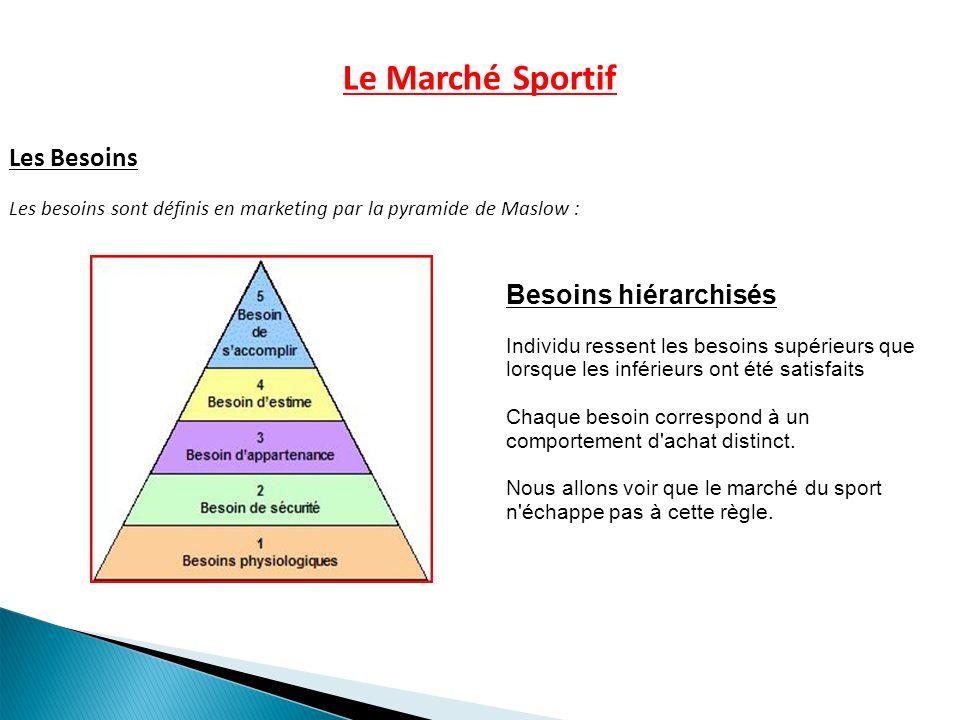 Le Marché Sportif Les Besoins Besoins hiérarchisés