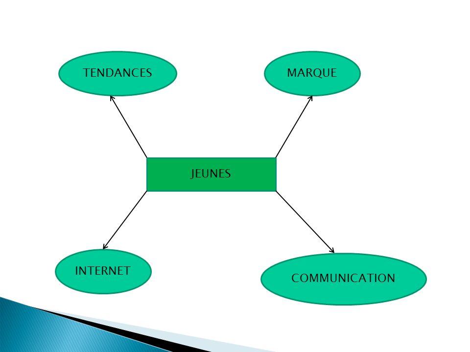 TENDANCES MARQUE JEUNES INTERNET COMMUNICATION