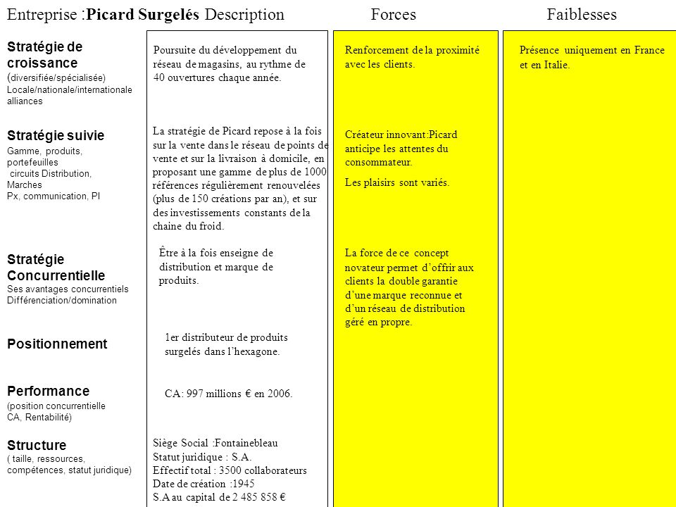 Entreprise :Picard Surgelés Description Forces Faiblesses