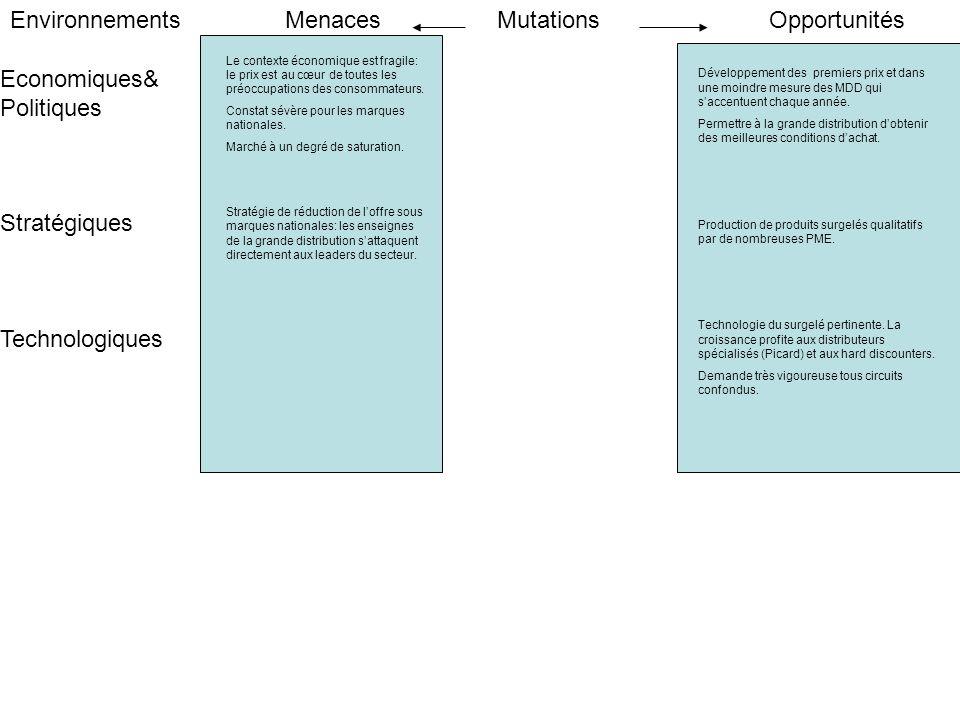Environnements Menaces Mutations Opportunités Economiques& Politiques