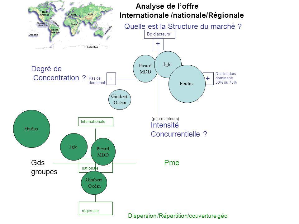 Internationale /nationale/Régionale