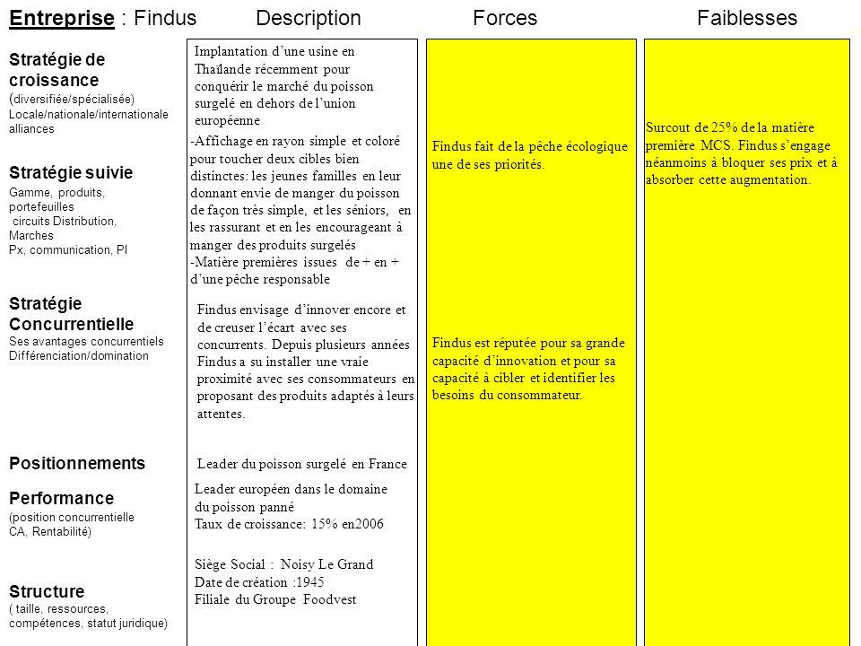 Entreprise : Findus Description Forces Faiblesses