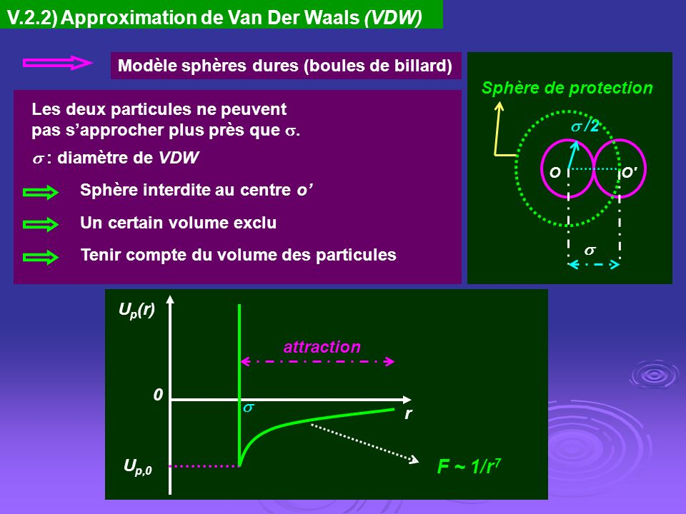 V.2.2) Approximation de Van Der Waals (VDW)