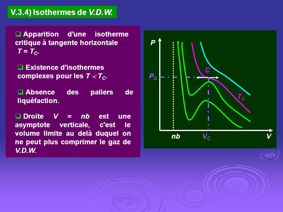 V.3.4) Isothermes de V.D.W. Apparition d une isotherme critique à tangente horizontale. T = TC. TC.