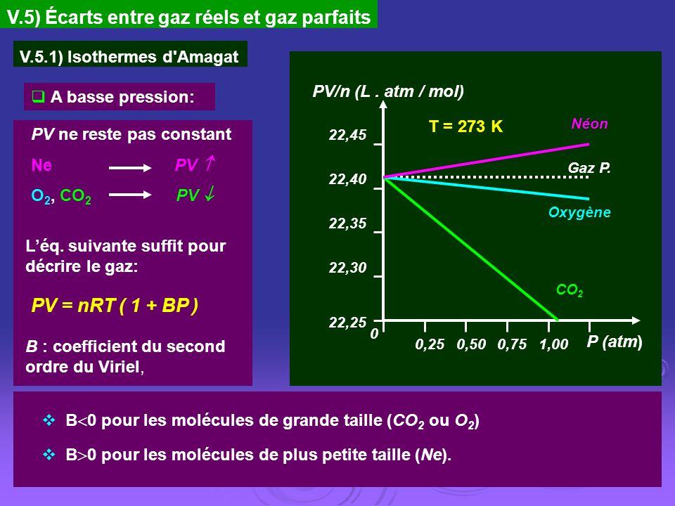V.5) Écarts entre gaz réels et gaz parfaits