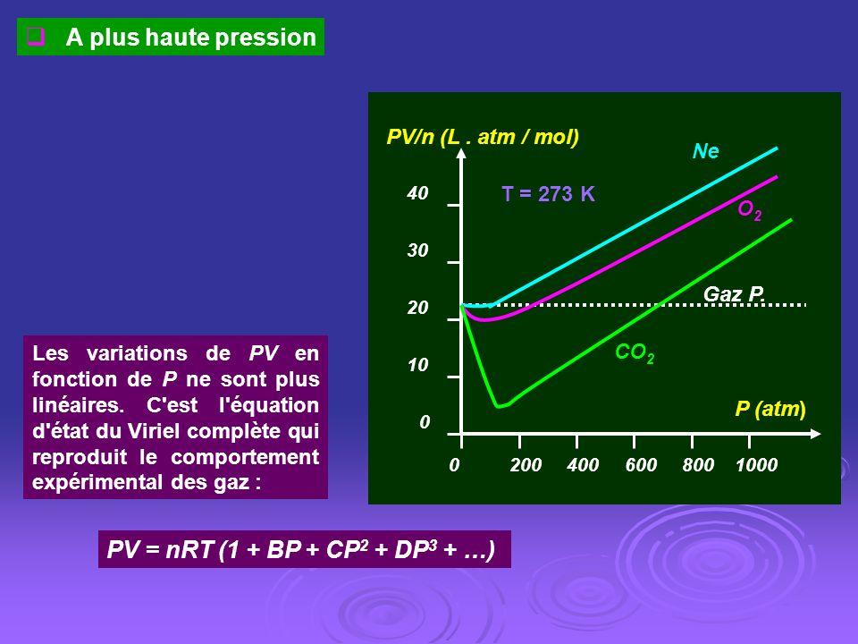 A plus haute pression PV = nRT (1 + BP + CP2 + DP3 + …)