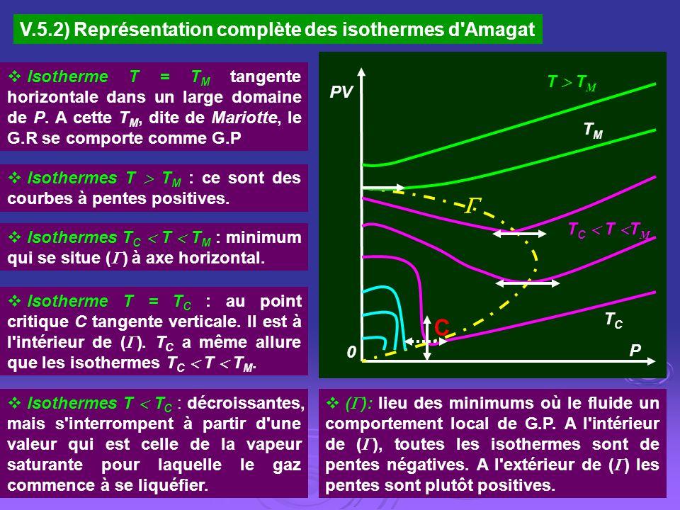  C V.5.2) Représentation complète des isothermes d Amagat