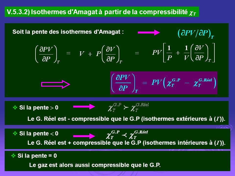 V.5.3.2) Isothermes d Amagat à partir de la compressibilité T
