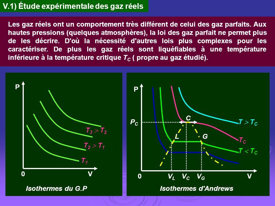 V.1) Étude expérimentale des gaz réels
