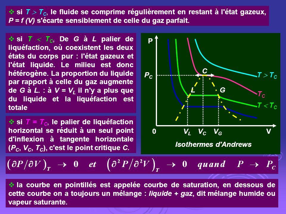 si T  TC, le fluide se comprime régulièrement en restant à l état gazeux, P = f (V) s écarte sensiblement de celle du gaz parfait.