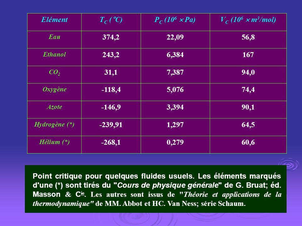 Elément TC (°C) PC (106  Pa) VC (106  m3/mol) 374,2 22,09 56,8 243,2
