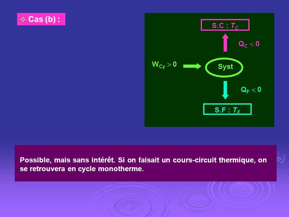 Cas (b) : WCy  0. S.C : TC. S.F : TF. QC  0. QF  0. Syst.
