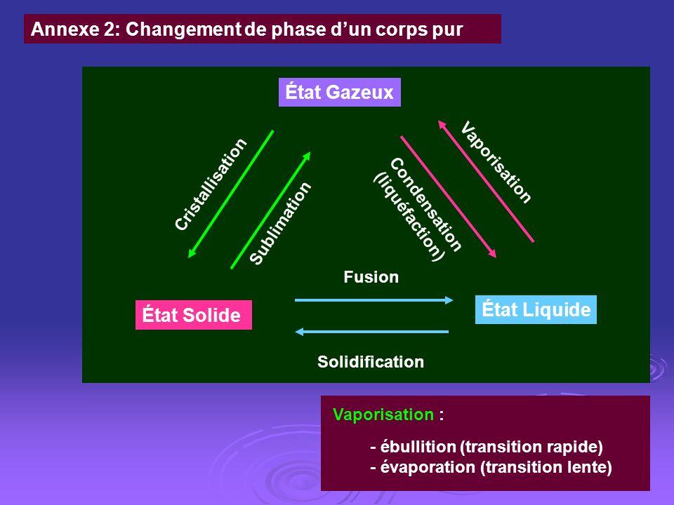 Condensation (liquéfaction)