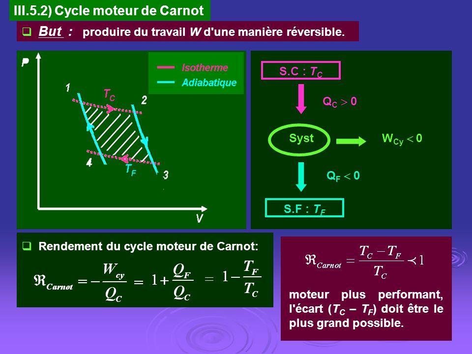 III.5.2) Cycle moteur de Carnot
