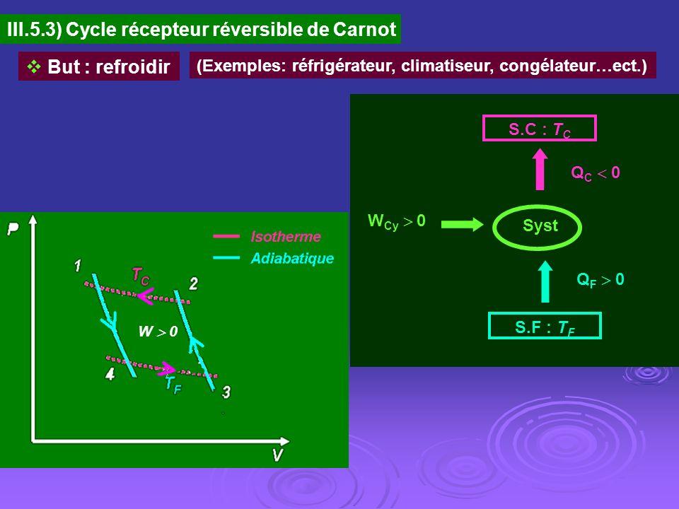 III.5.3) Cycle récepteur réversible de Carnot