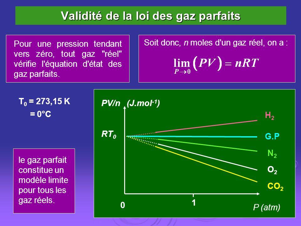 Validité de la loi des gaz parfaits