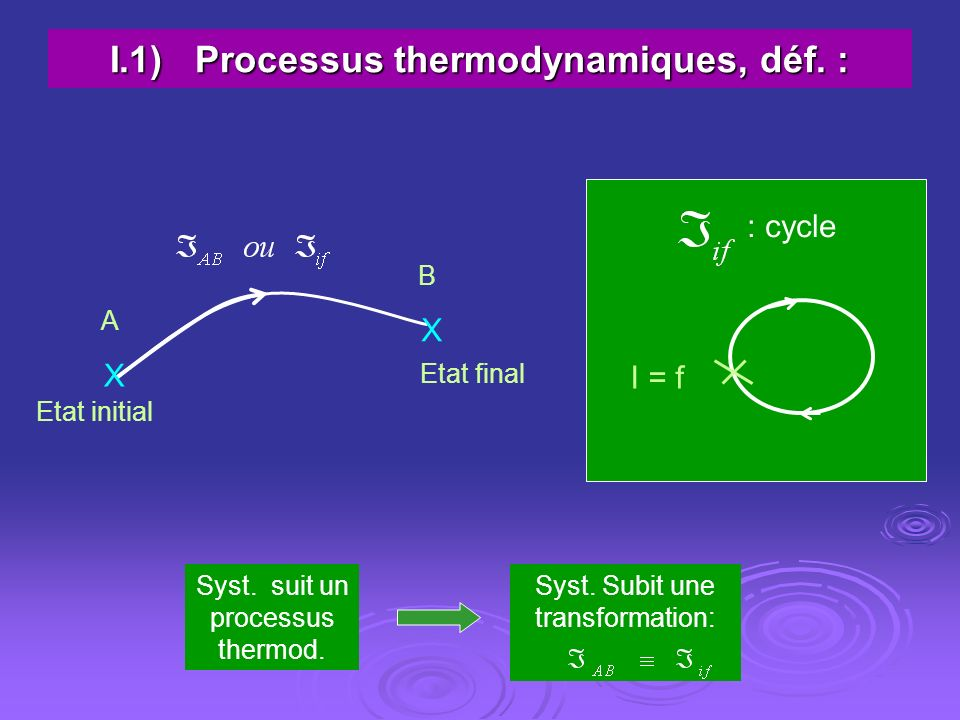 I.1) Processus thermodynamiques, déf. :