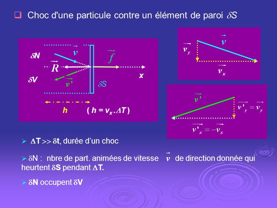 Choc d une particule contre un élément de paroi S