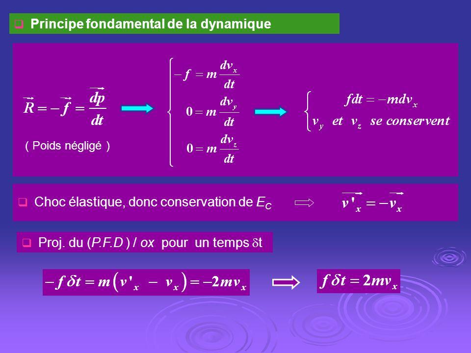 Principe fondamental de la dynamique
