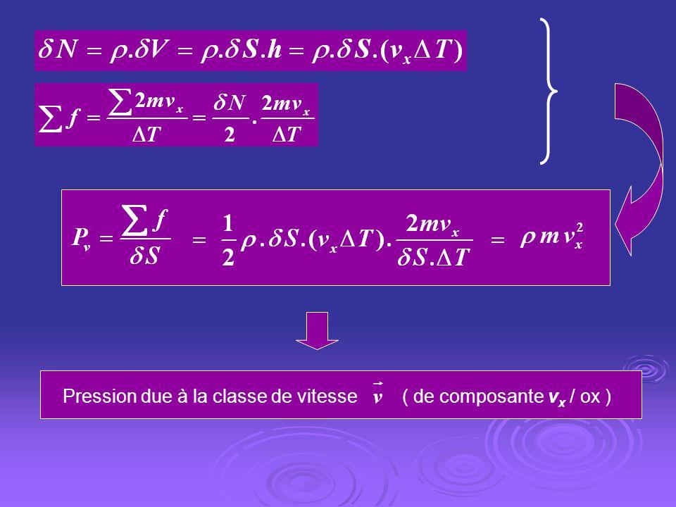 Pression due à la classe de vitesse ( de composante vx / ox )
