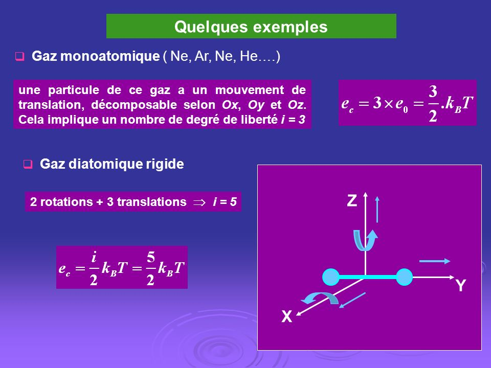 Quelques exemples Z Y X Gaz monoatomique ( Ne, Ar, Ne, He….)