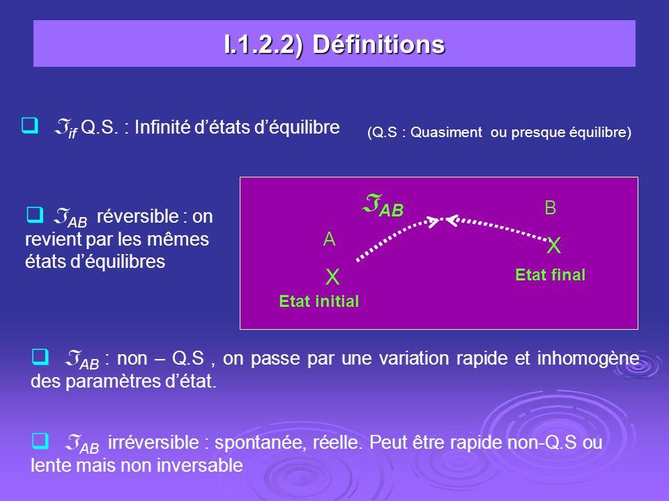 I.1.2.2) Définitions AB if Q.S. : Infinité d'états d'équilibre