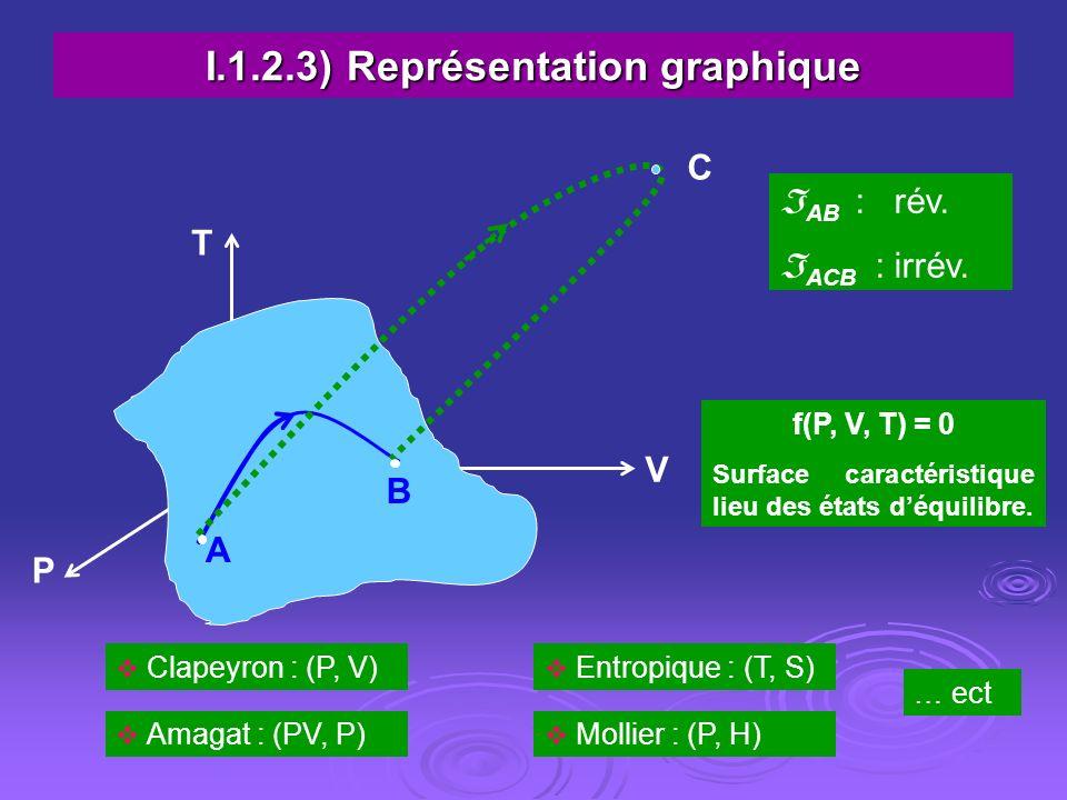 I.1.2.3) Représentation graphique