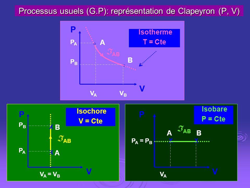 Processus usuels (G.P): représentation de Clapeyron (P, V)